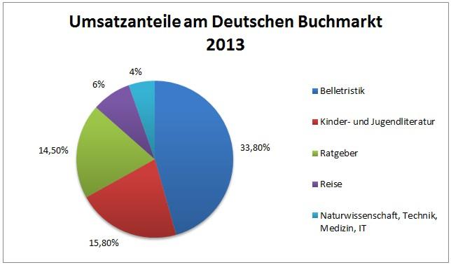 Umsatzanteile am Deutschen Buchmarkt 2013 nach aktuellen Zahlen des Börsenvereins (CC-BY-NC-SA 4.0 Anne Lenhardt)