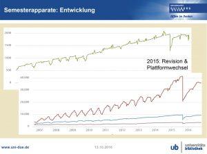 Das Wachstum von Online-Semesterapparaten an der Universität Duisburg-Essen (Auszug aus einer Präsentation von Frank Lützenkirchen, siehe auch: http://duepublico.uni-duisburg-essen.de/servlets/DerivateServlet/Derivate-42222/Workshop52a2016-10-12LuetzenkirchenSemesterapparate.pdf).